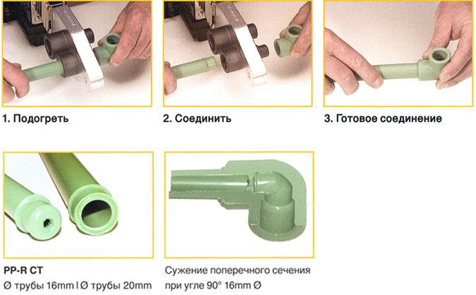 Пайка армированных полипропиленовых труб своими руками