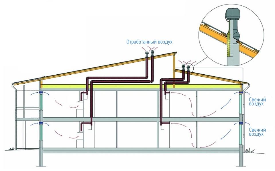Вытяжная вентиляция в каркасном доме своими руками 18