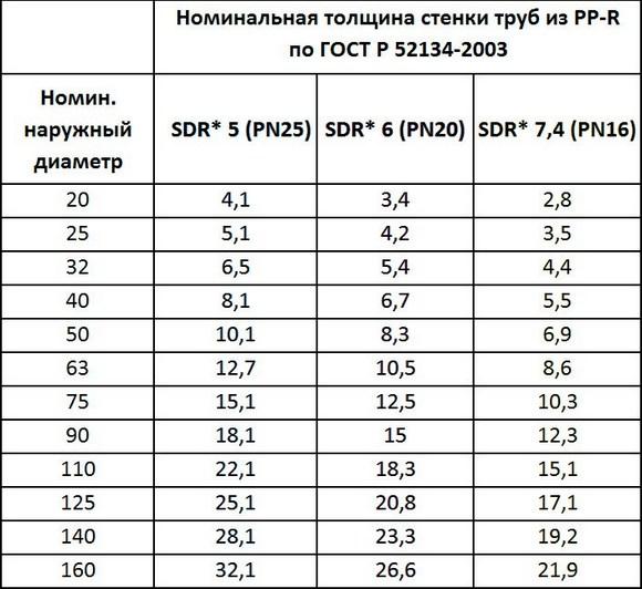 Таблица армированного полипропилена