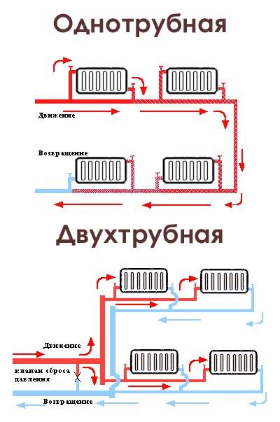 Двухтрубная или однотрубная система отопления