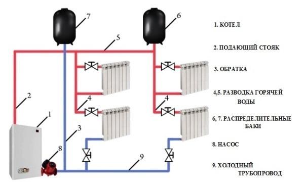 Двухтрубная отопительная система с верхней разводкой
