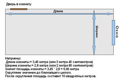 Формула для определения площади комнаты