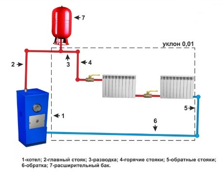 Схема однотрубного отопления с естественной циркуляцией