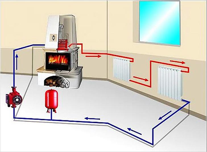 Схема однотрубного отопления с принудительной циркуляцией