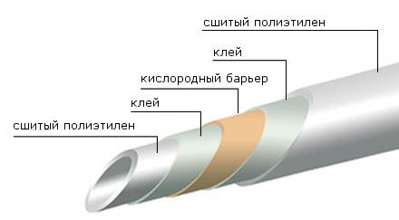 Характеристики pex Труб