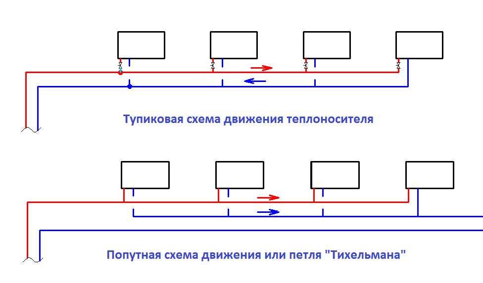 Тупиковая и попутная двухтрубная система