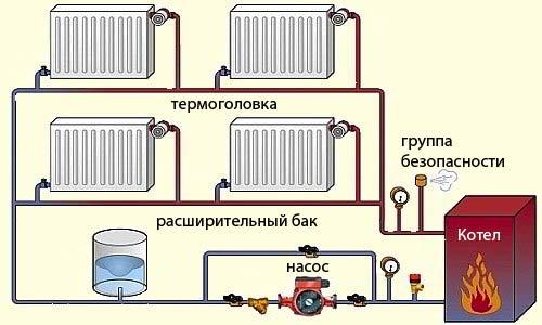 Однотрубная отопительная система для частного дома со схемами и правилами монтажа