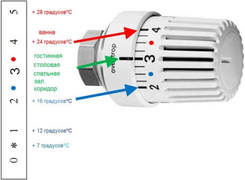 терморегулятор для радиатора отопления принцип работы