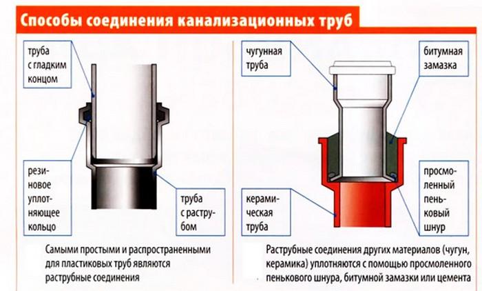 Способы соединения канализацонных труб