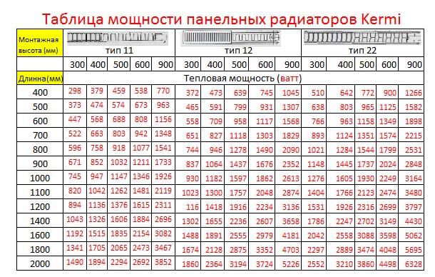 Таблица мощности стальных радиаторов