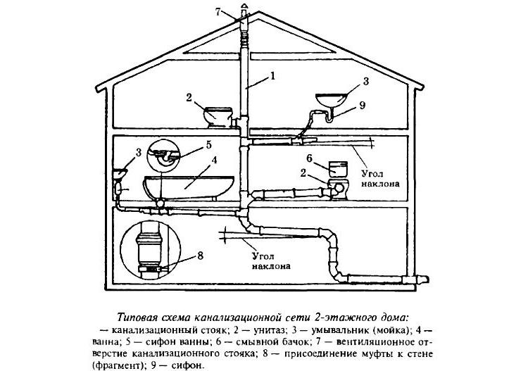 Схема канализационной сети в частном доме