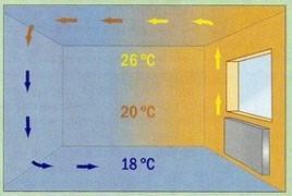 расчет радиаторов отопления на квадратный метр