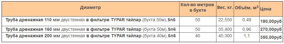 Цены на дренажную трубу 110 в фильтре геотекстиль