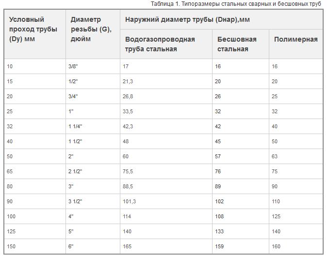 Таблица диаметров труб
