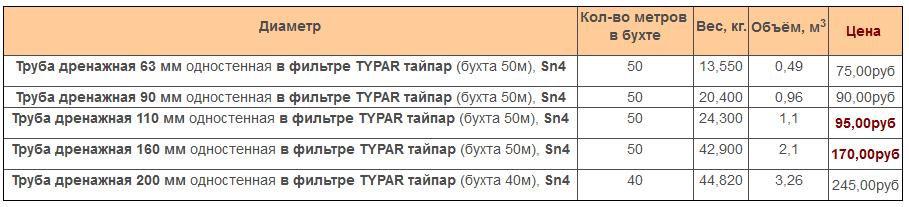 Цена на дренажную трубу в фильтре