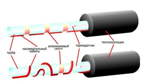 Греющий кабель поверх трубы