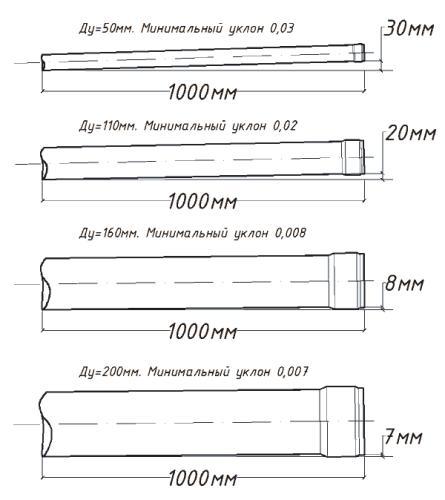 Правильный уклон трубы