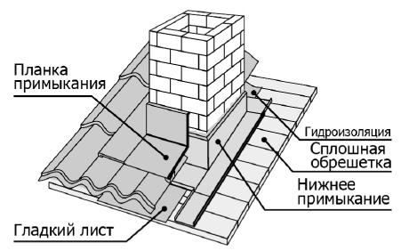 Проход трубы через металлочерепицу