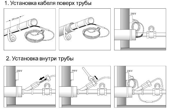 Обогрев труб внутри греющим кабелем