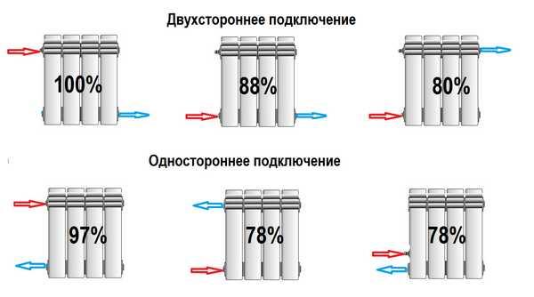 Двухстороннее и односторонее подключение радиатора