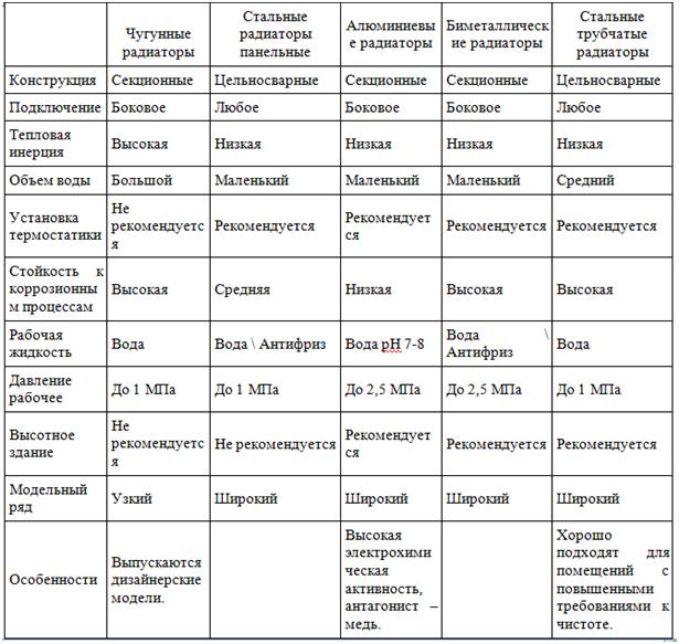 Типы радиаторов отопления и их выбор