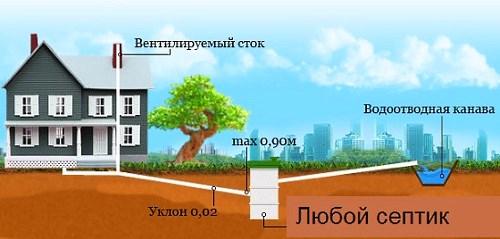 Глубина канализации в частном доме и установка септика