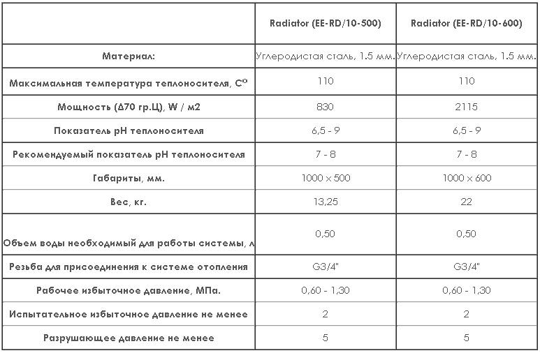 Вакуумные отопительные радиаторы, характеристики