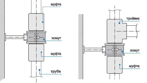 Схемы подключения радиаторов к полипропиленовым стоякам