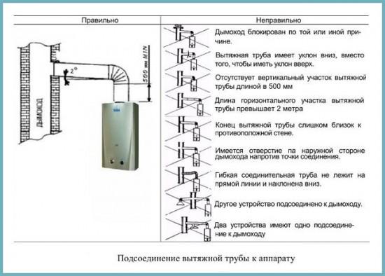 Правильный дымоход для газового котла