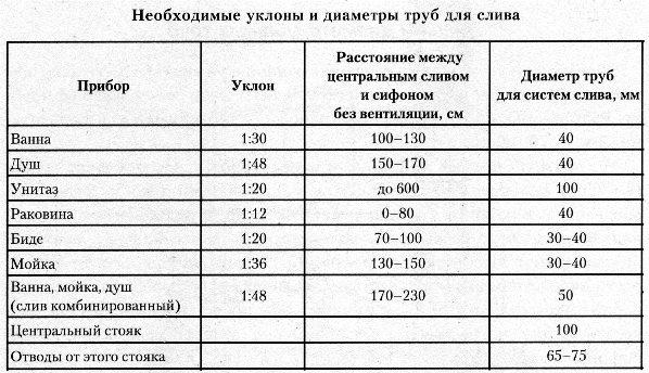 Таблица уклона канализационных труб в доме