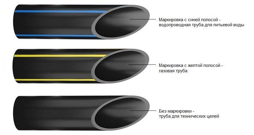 Полиэтиленовые трубы для водоснабжения технические характеристики