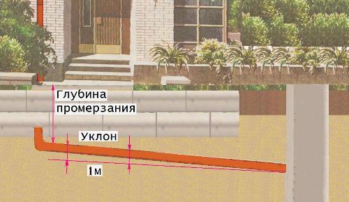 Уклон наружной канализационной трубы