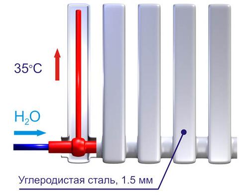 Вакуумных радиаторов отопления: особенности и правила установки