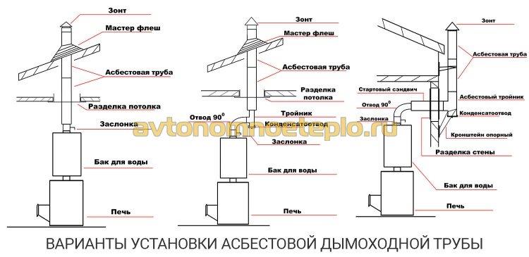 Варианты установки асбестовой трубы дымохода