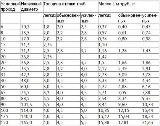 Определяем вес ВГП трубы