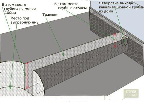 Вывод канализационной трубы через фундамент