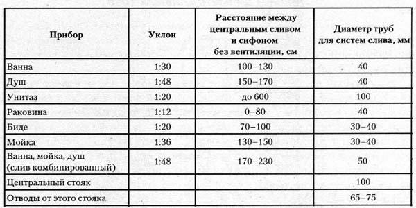 Таблица необходимого уклона труб канализации