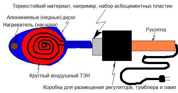 Самодельный паяльник для полипропиленовыхх труб