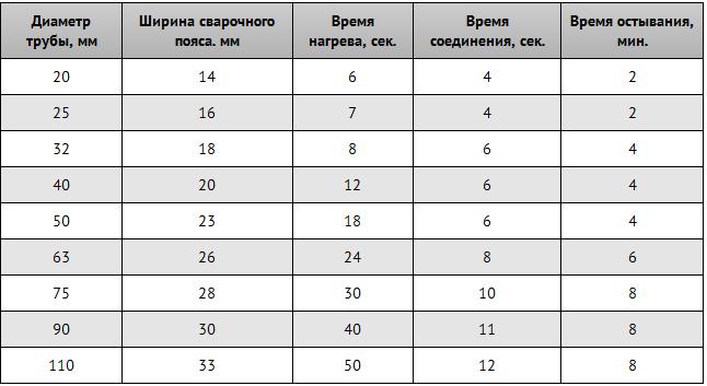 Таблица времени разогрева труб ПП