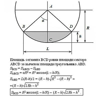 Формула определения площади сечения неполностью заполненных труб