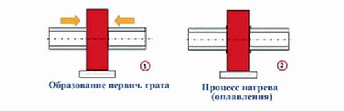 Стыковая сварка полипропиленовых труб