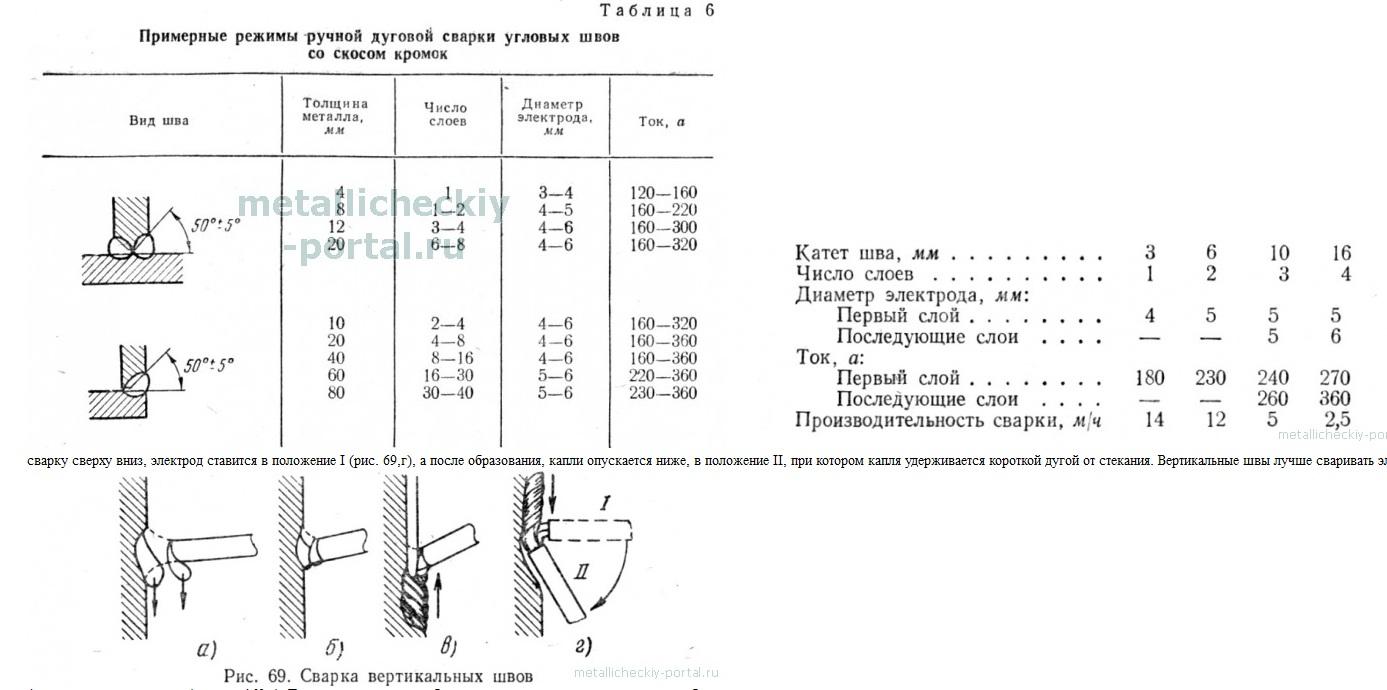 Пример вертикальной и угловой сварки