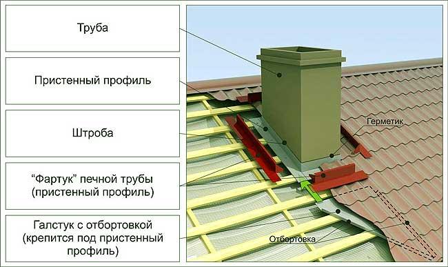 Вывод печной трубы на крышу