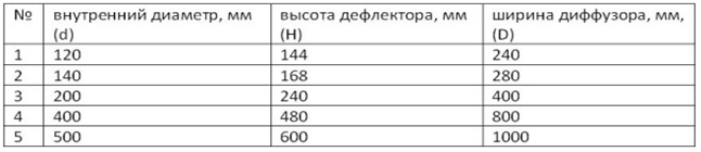 Расчет размера дефлектора