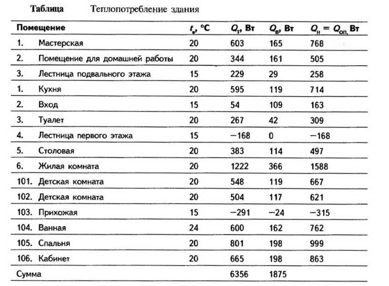 Таблица теплопотребления здания