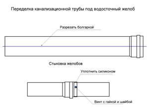 Водосточный желоб из канализационной трубы