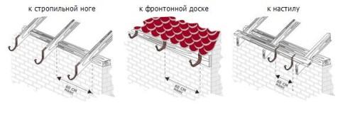 Крепление крюков к крыше