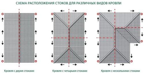 Схема расположения стоков для разных типов крыши