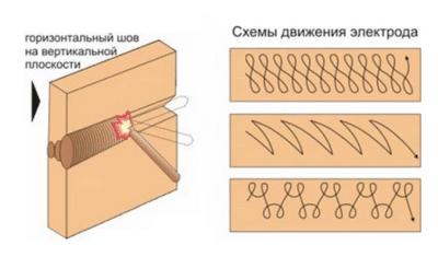Схема движения электродов