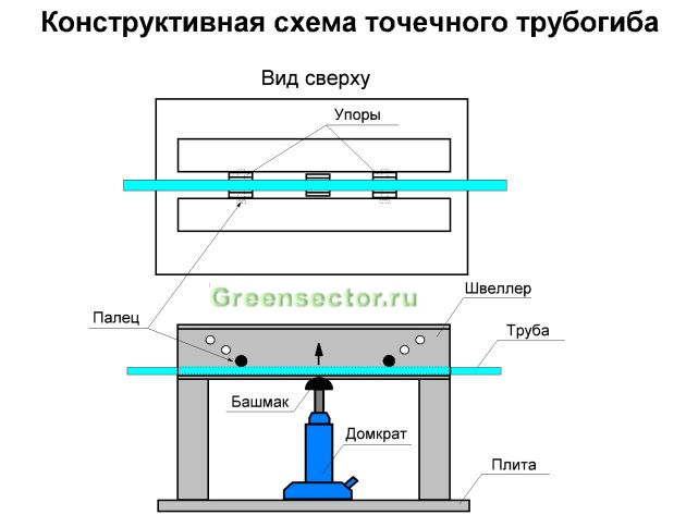 Точечный трубоги: схема